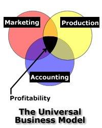 universal-business-model-image